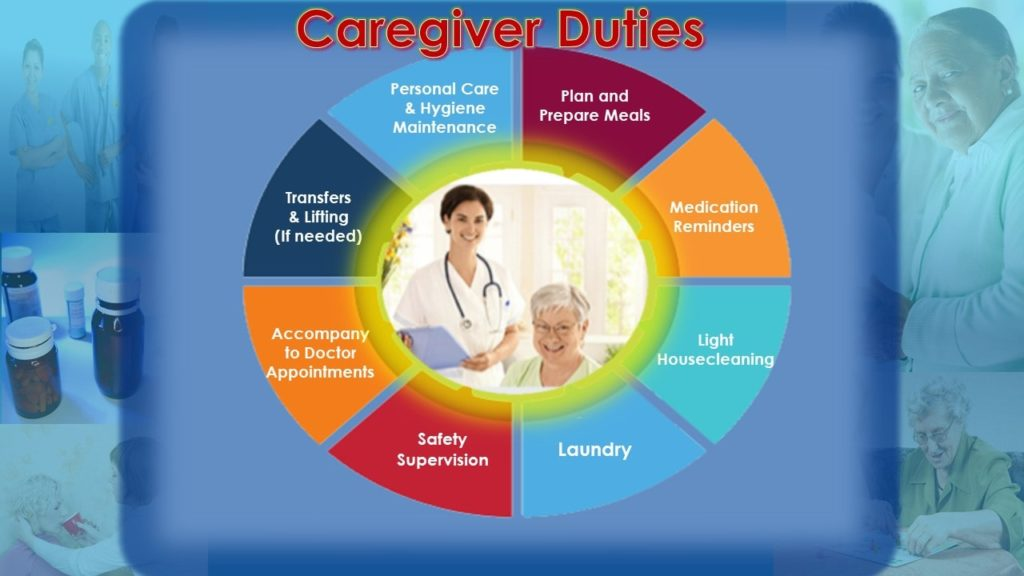CAREGIVER-DUTIES